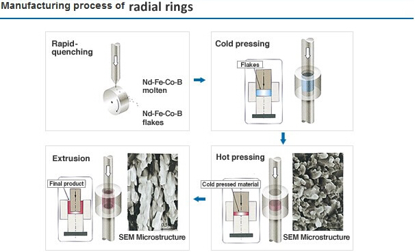 Radial ring magnets