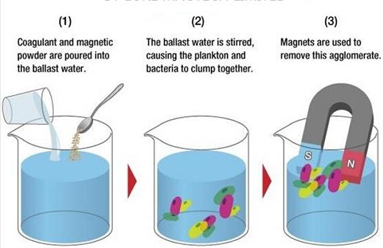 ao magnet